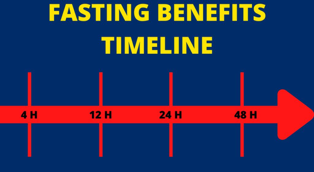FASTING-BENEFITS-TIMELINE